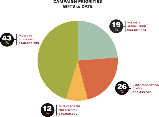 Campaign priorities: gifts to date — 12% ($40,938,990) Science for the 21st century - 19% ($64,623,694) Vassar's Annual Fund - 26% ($90,455,365) General campaign giving - 43% ($146,830,783) Access to excellence