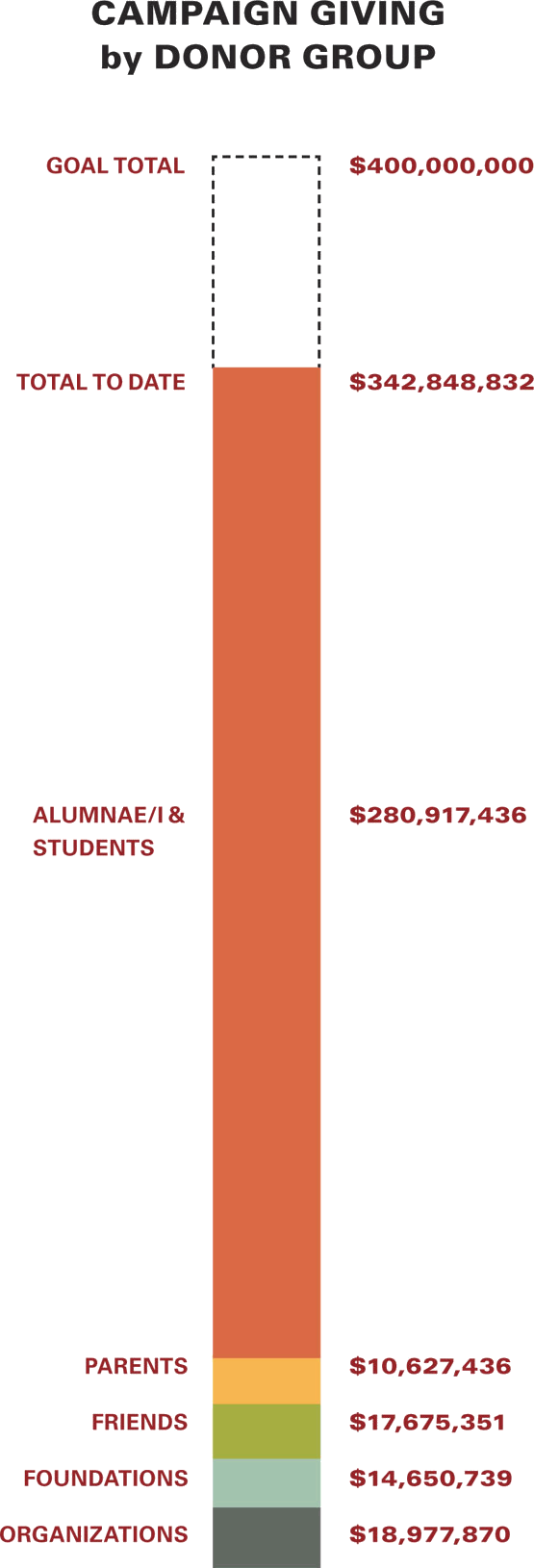 Campaign giving by donor group: - Organizations ($18,977,870) - Foundations ($14,650739) - Friends ($17,675,351) - Parents ($10627,436) - Alumnae/i and Students ($280,917,436) - Total to date ($342,848,832) - Goal Total ($400,000,000)